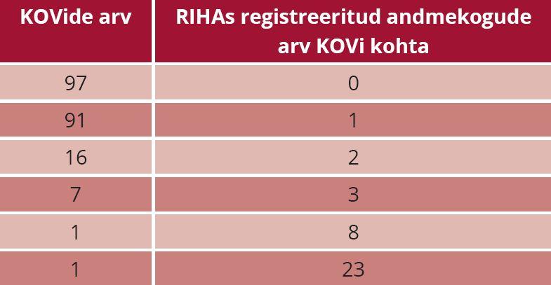 TABEL 1. Kohalike omavalitsuste (KOV) jaotus RIHAs registreeritud andmekogude arvu järgi aastal 2016. Allikas: Riigikontroll RIHA andmete alusel