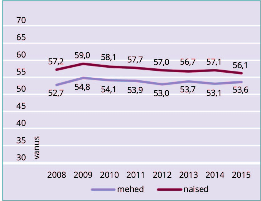 Ülla-Karin Nurm. Joonis 2. Keskmine tervena elatav eluiga aastates, 2008–2015