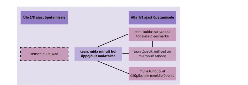 Reino, Vadi. JOONIS 2. Erineva õpetamiskoormusega akadeemiliste töötajate rollikujutlusega seonduvad tegurid