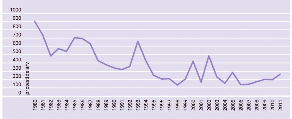 Katrin Uba. JOONIS 1. Protestide arv aastas kolme allika põhjal, 1980–2011