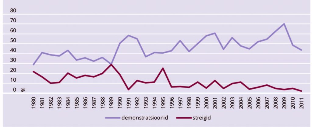 Katrin Uba.JOONIS 2. Demonstratsioonid ja streigid, 1980–2011