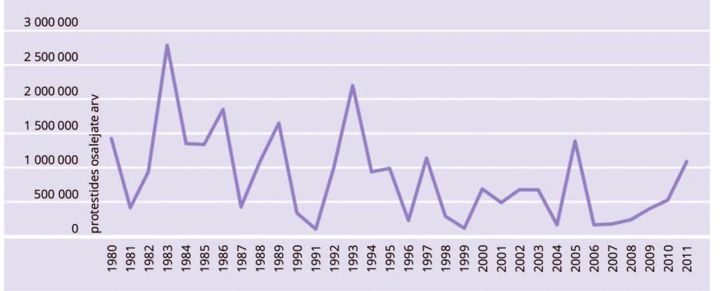 Katrin Uba.JOONIS 3. Protestides osalejate arv aastas, 1980–2011