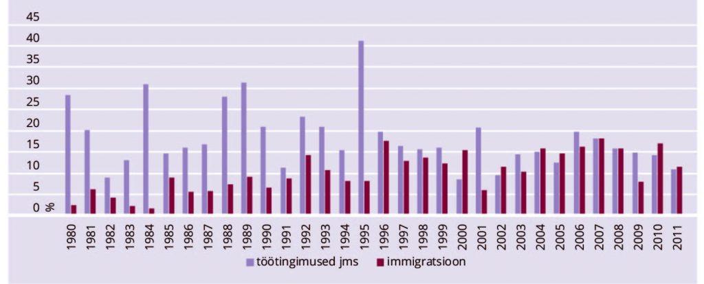 Katrin Uba.JOONIS 4. Töötamisega (palk, töötingimused) ja immigratsiooniga seotud protestid, 1980–2011