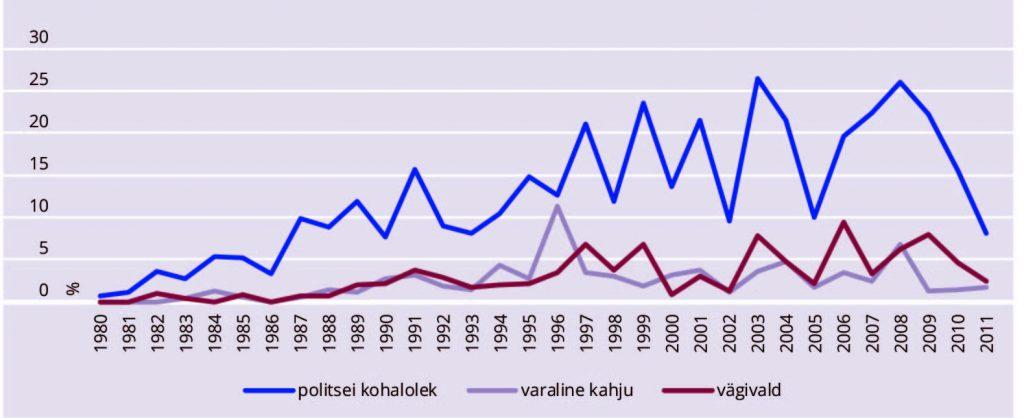 Katrin Uba.JOONIS 5. Rahutute protestide osakaal ning politsei kohalolek protestidel on kasvanud, 1980–2011