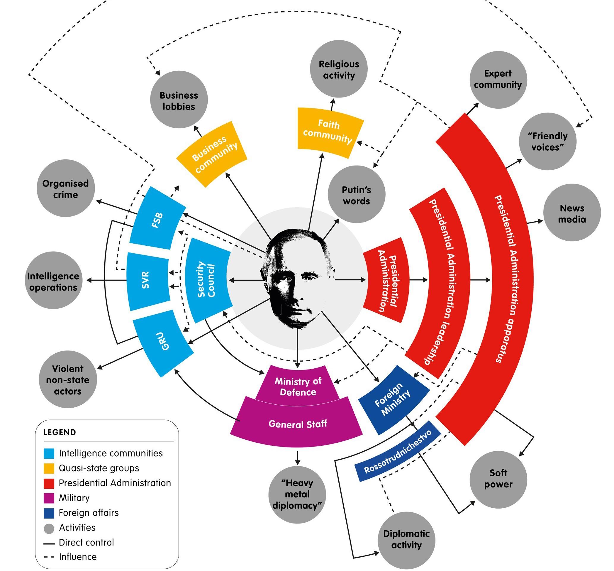 JOONIS 1. Kuidas Putin koordineerib Venemaa aktiivmeetmeid. Allikas: Vladimir Putin icon courtesy of Faloommabinga, Wikimedia Commons