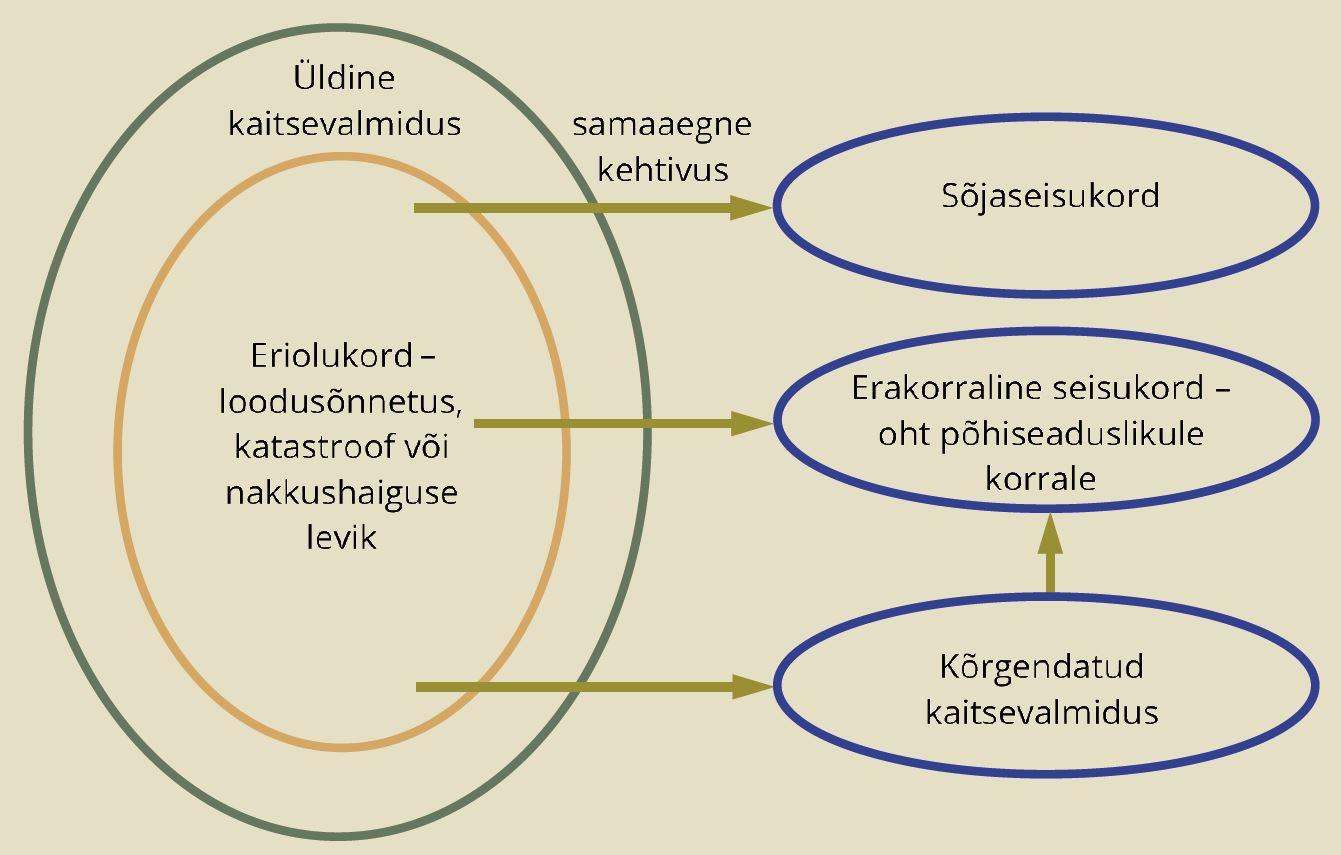 JOONIS 1. Erikordade ja kaitseseisundite omavahelised seosed. Allikas: autori koostatud