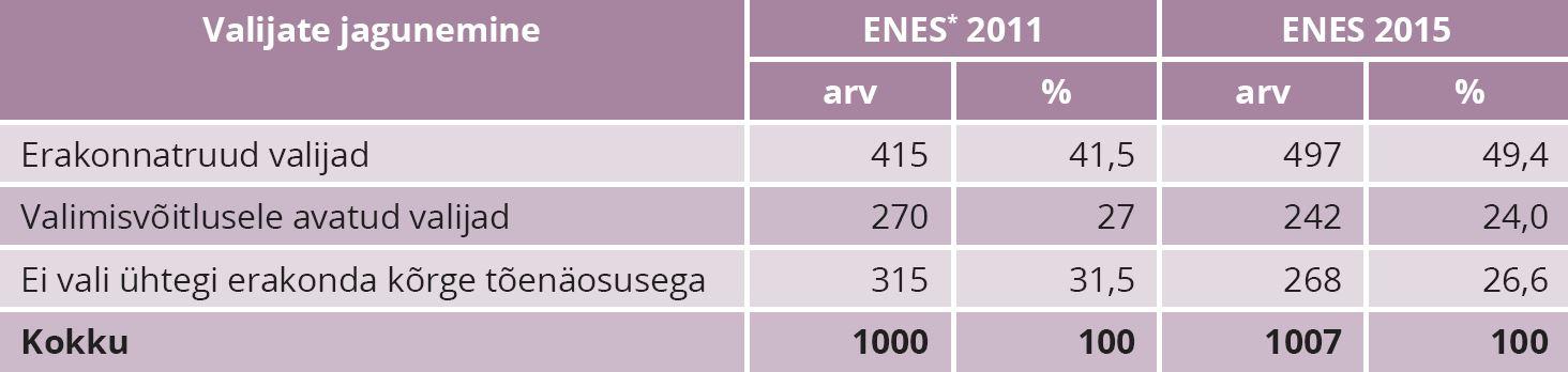 """TABEL 1. Valijate jagunemine tunnuse """"avatus valimisvõitlusele"""" järgi 2011. aasta ning 2015. aasta parlamendivalimiste järel, valijate arv, %. Märkus: *ENES – Estonian National Election Study on parlamendivalimiste järel läbiviidav küsitlus. Allikas: autori koostatud (Saar Poll 2011; Saar Poll 2015) põhjal"""