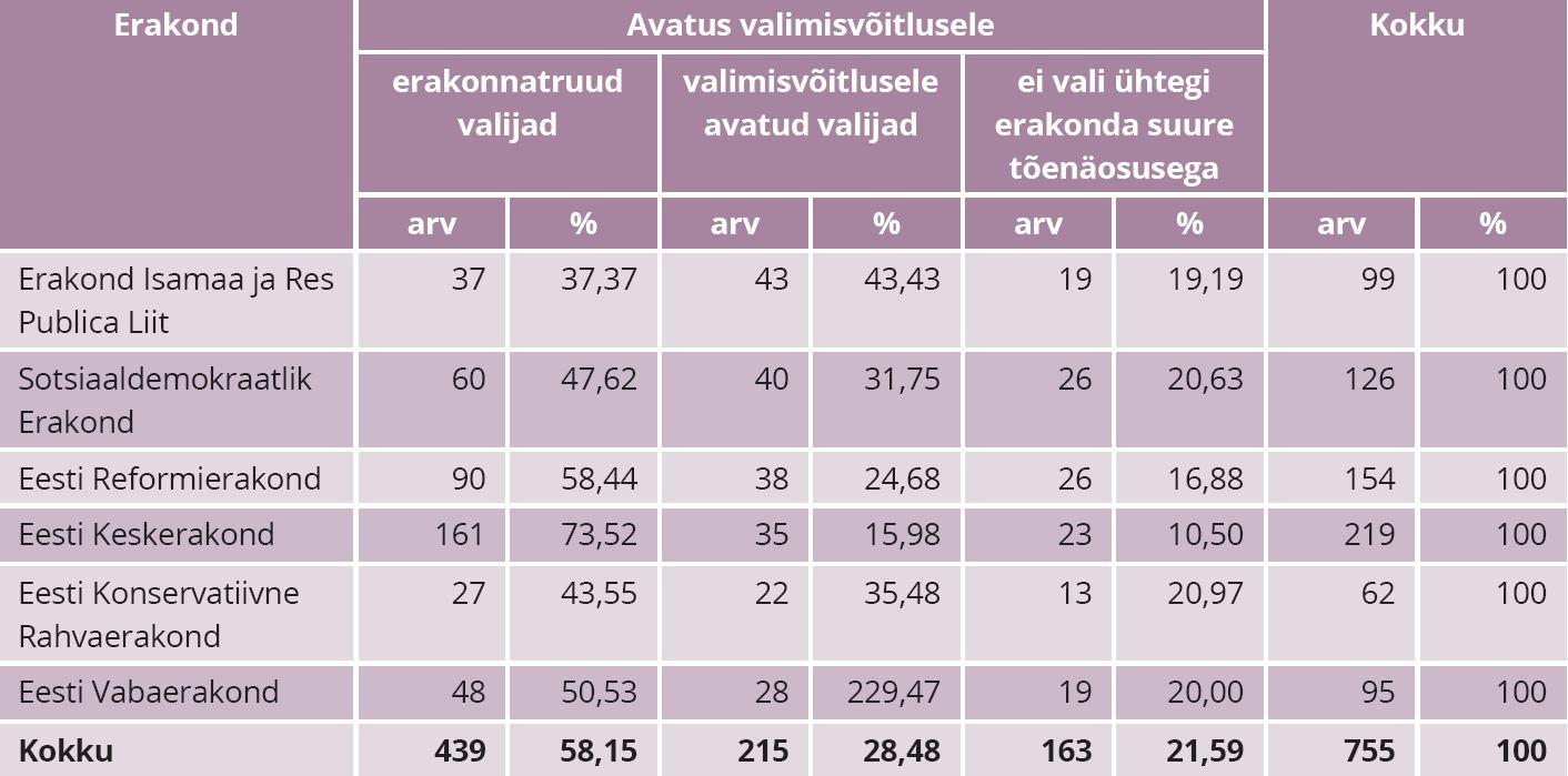 """TABEL 2. Tunnuse """"avatus valimisvõitlusele"""" ja valija 2015. aasta parlamendivalimiste diskreetse hääle võrdlus, valijate arv, %. Allikas: autori koostatud (Saar Poll 2015) põhjal"""