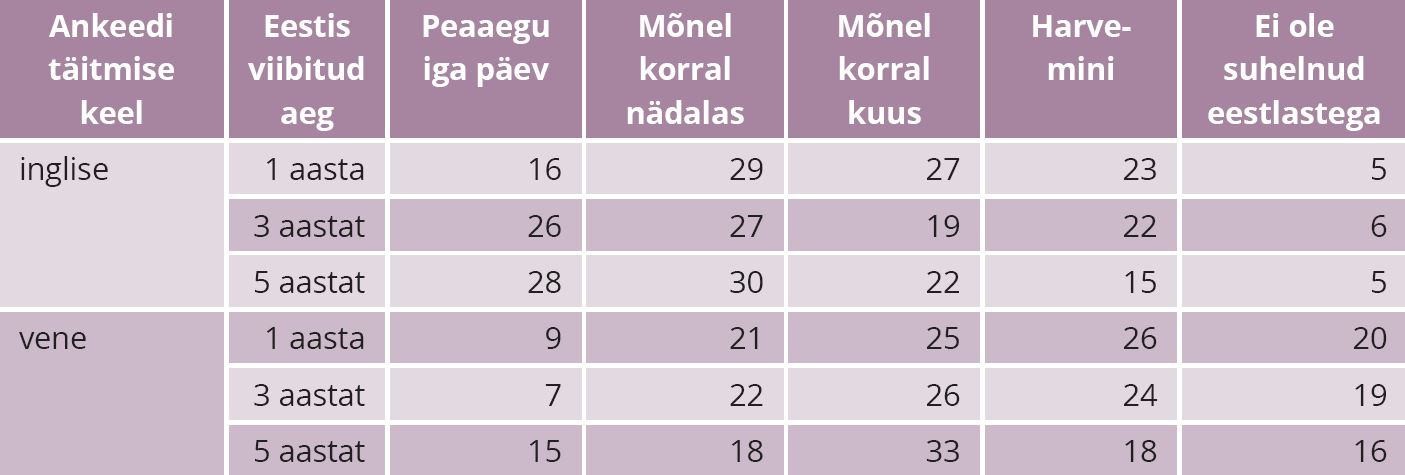TABEL 2. Suhtlusaktiivsus eestlastega Eestis viibitud perioodi lõikes, kõik vastajad, %. Allikas: Integratsiooni monitooring (2017)