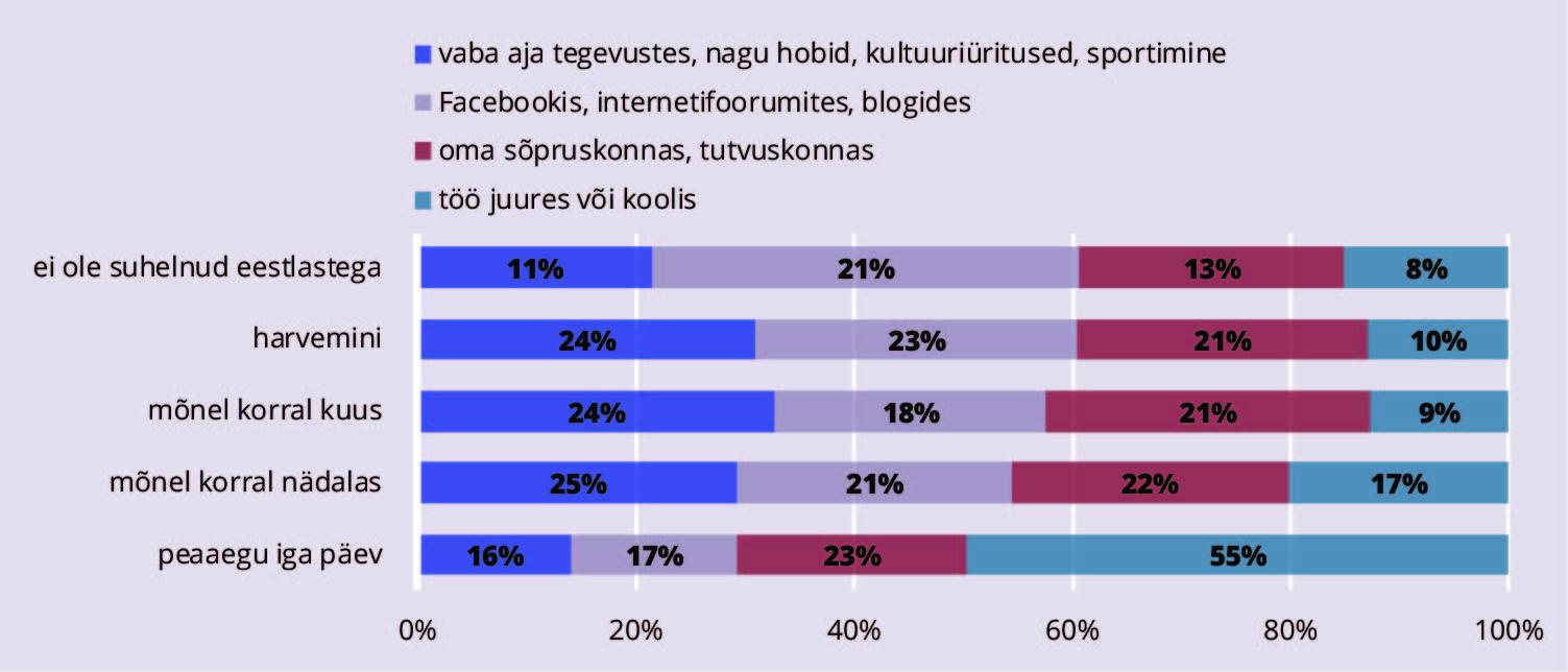 JOONIS 1. Suhtlemine eestlastega viimase kuu jooksul, %. Allikas: Integratsiooni monitooring (2017)