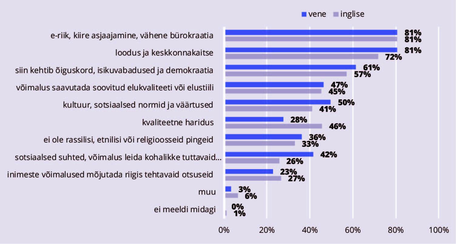 JOONIS 2. Eesti juures meeldivad aspektid, kõik vastajad, %. Allikas: Integratsiooni monitooring (2017)