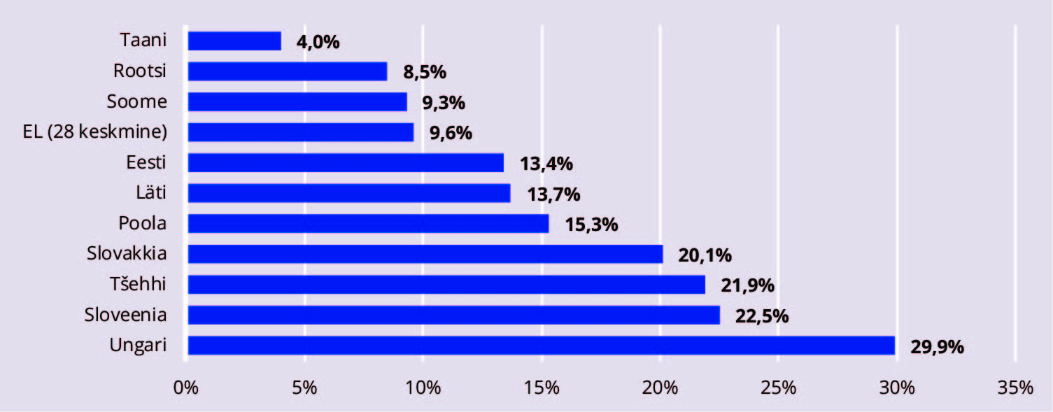 JOONIS 1. Kohalike omavalitsuste investeeringute osakaal kuludest. Allikas: OECD (2017)