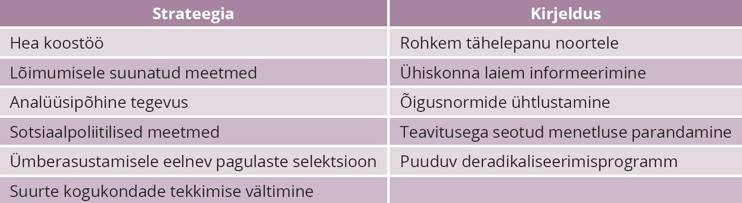 TABEL 3. Eesti olukord radikaliseerumisvastaste praktikate kasutamisel. Allikas: autori koostatud