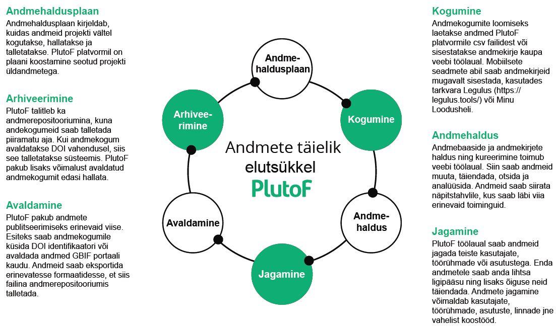 JOONIS 1. FAIR data andmehaldus PlutoF platvormil. Allikas: Kõljalg et al. (2017)