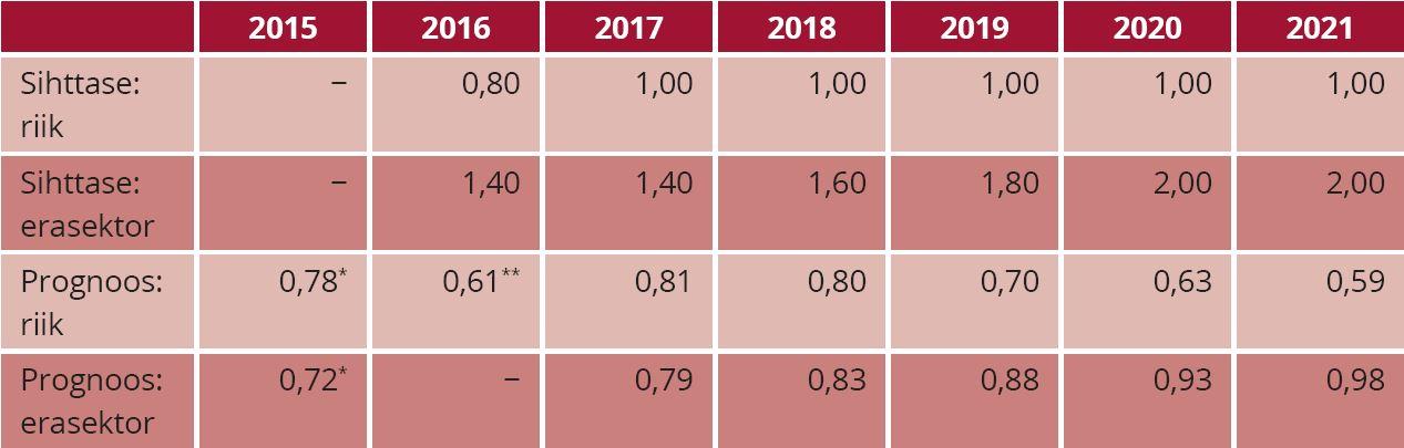 TABEL 1. Riigi eelarvestrateegia teadus- ja arendustegevuse kuludeks avaliku ja erasektori poolt aastatel 2018−2021 ning prognoos reaalsete investeeringute taseme kohta vastavalt riigi eel- arvestrateegias kavandatud tegelike vahendite ja erasektori arenguga (% SKPst) Märkused: *Reaalsed andmed Rahandusministeerium (2017) põhjal. **Peaminister Jüri Ratase poolt välja toodud andmed ettekandes Riigikogule 20.11.2017 (BNS 2017. Allikas: Rahandusministeerium (2017), mis põhineb Eurostati ja Statistikaameti andmetel