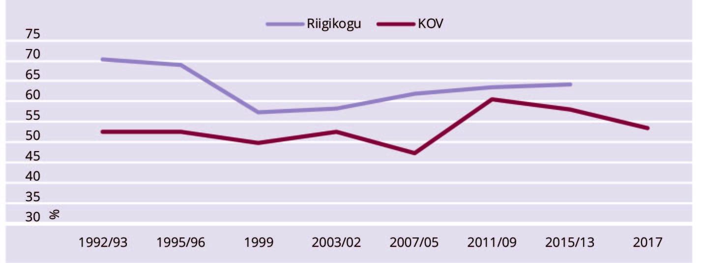 JOONIS 1. Osalemine kohalikel ja Riigikogu valimistel. Allikas: Vabariigi valimiskomisjon, autori graafika