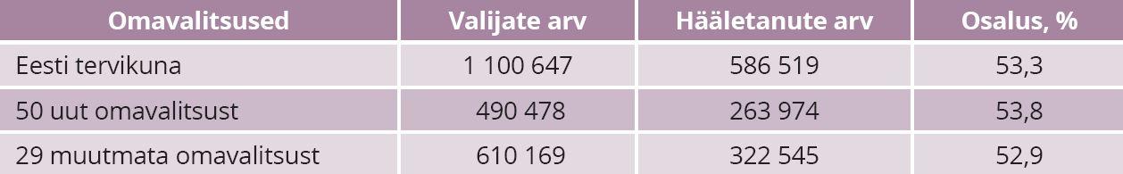 TABEL 1. Valimisosalus 2017 muudetud ja muutmata omavalitsustes. Allikas: Vabariigi valimiskomisjon, autori arvutused