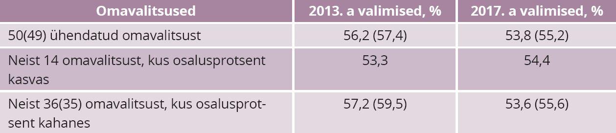 TABEL 2. Valimisosalus 2017 muudetud ja muutmata omavalitsustes. Allikas: Vabariigi valimiskomisjon, autori arvutused