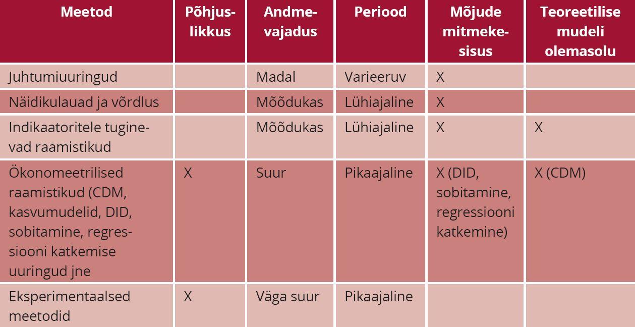 TABEL 1. Mõjude hindamiseks kasutatavad metoodikad. Allikas: autorite kohandatud Aho et al. (2013) alusel