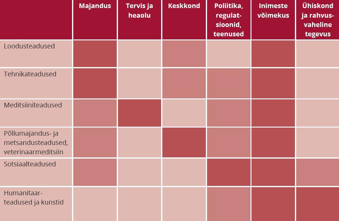 TABEL 2. Teadusvaldkondade erinevused mõju kanalite kaupa Märkus: tumedam punane = antud valdkonna mõju peamine fookus; heledam punane = valdkond avaldab olulist mõju; roosa = antud valdkonna poolt oluline mõju puudub, kuid mõju (ka suhteliselt tugevat) võib avaldada valdkonna mõni alamvaldkond. Allikad: HEFCE (2015); Roback et al. (2011); Ovseiko et al. (2012); Medical Research Council (2012); Federation for the Humanities and Social Sciences (2014)