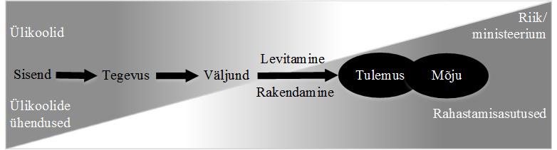 JOONIS 1. Tegevuste, tulemuste ja mõju mõistete diagramm. Allikas: autorite kohandatud, O'Connor (2015, 6) alusel