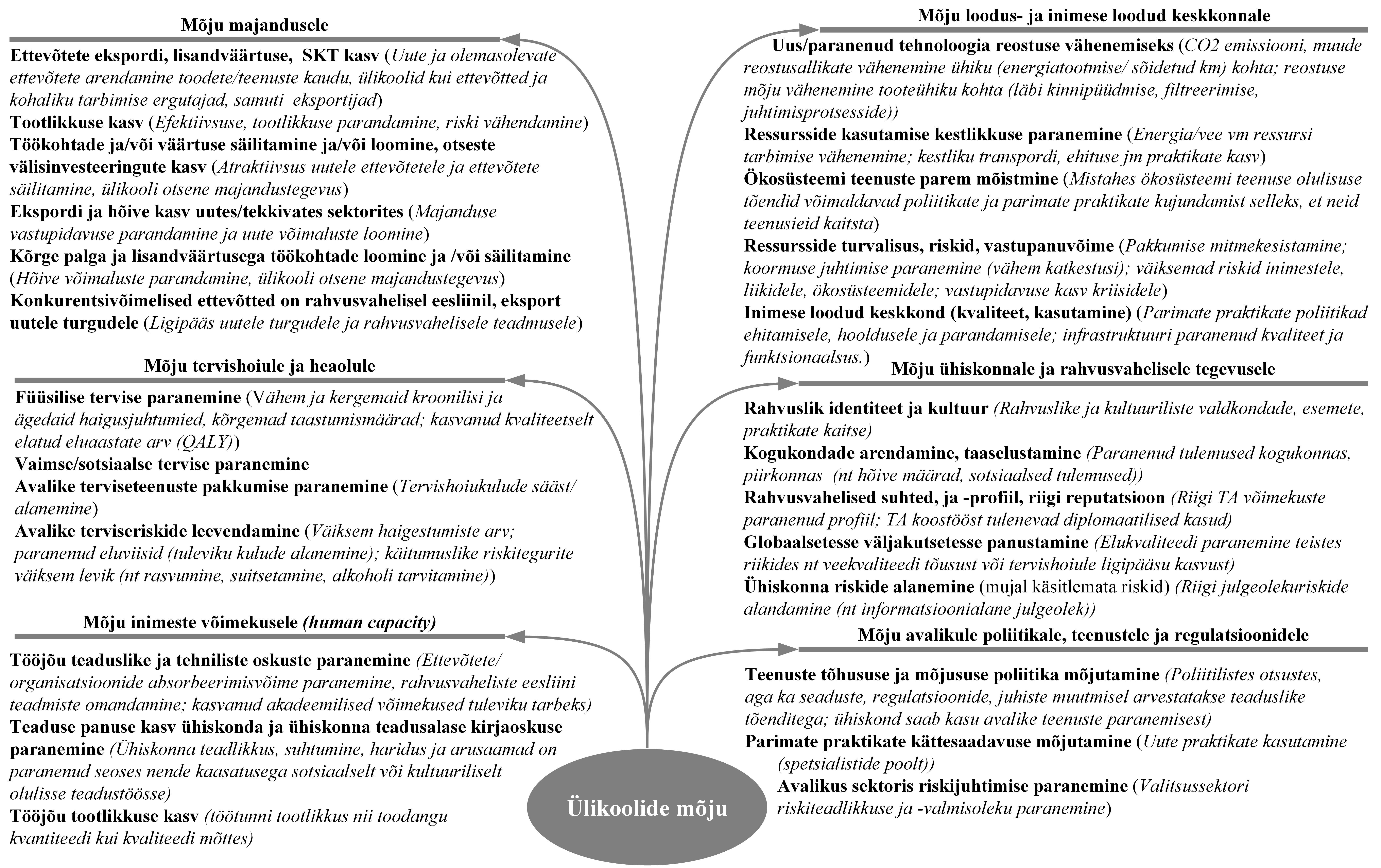JOONIS 2. Ülikoolide mõju. Allikas: Harland O'Connor (2015, 41, 44, 47–48, 50, 52, 55)