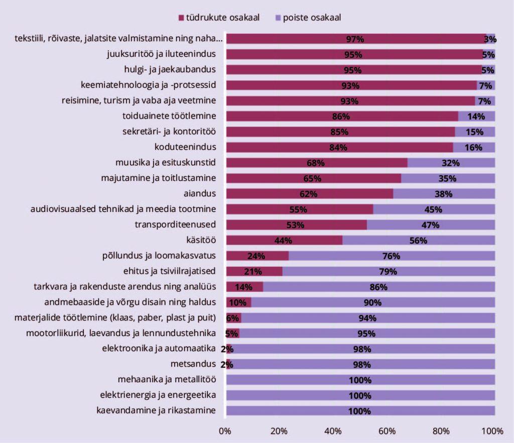 JOONIS 2. Kutsekeskhariduses ja IV taseme kutseõppe esmaõppes õppijate jaotus õppekavarühmade ja soo kaupa