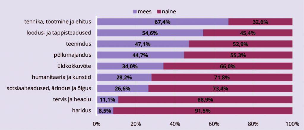 JOONIS 4. Kõrgharidustaseme lõpetajate sooline jaotus eri õppevaldkondades 2014/15