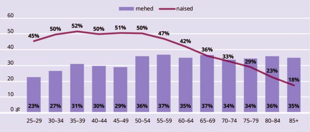 JOONIS 6. Kolmanda taseme haridusega meeste ja naiste osakaal eri vanusegruppides Eestis, 2016