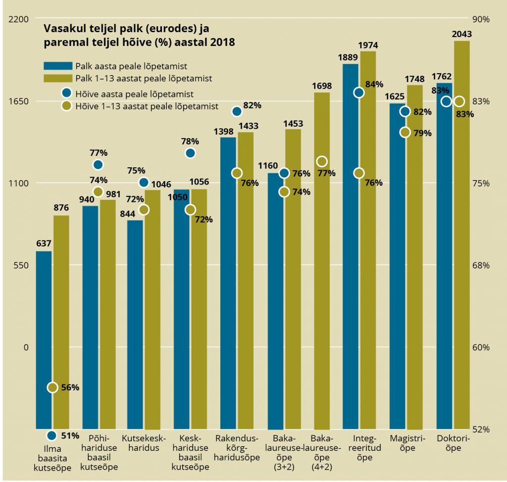 Joonis 1. Keskmine palk eurodes ja hõive protsentides eri haridustasemel lõpetanute kaupa 2018. aastal: 1 aasta peale lõpetamist ehk 2017. a lõpetanutel ning 1–13 aastat peale lõpetamist ehk 2005.–2017. a lõpetanutel