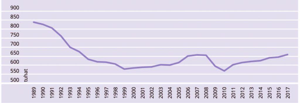 JOONIS 1. Hõivatute arv Eestis 1989–2017
