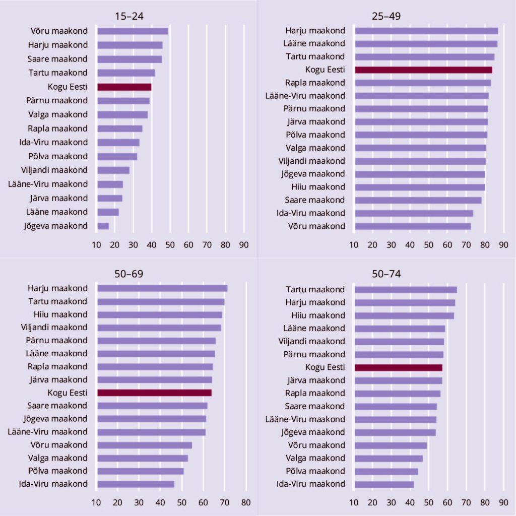 JOONIS 3. Tööhõive määr maakonniti valitud vanuserühmade kaupa, 2017