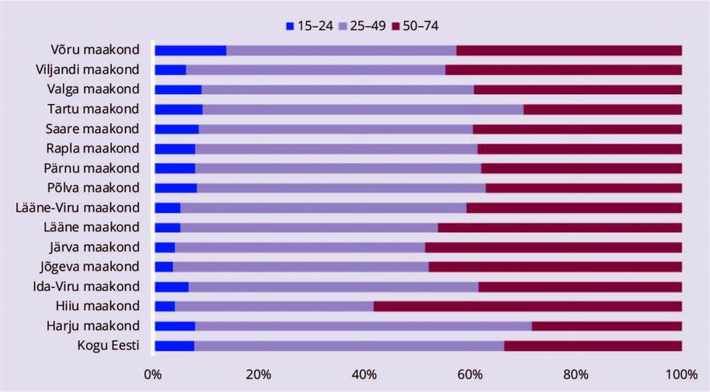 JOONIS 4. Hõivatute struktuur valitud vanuserühmade järgi maakonniti, 2017