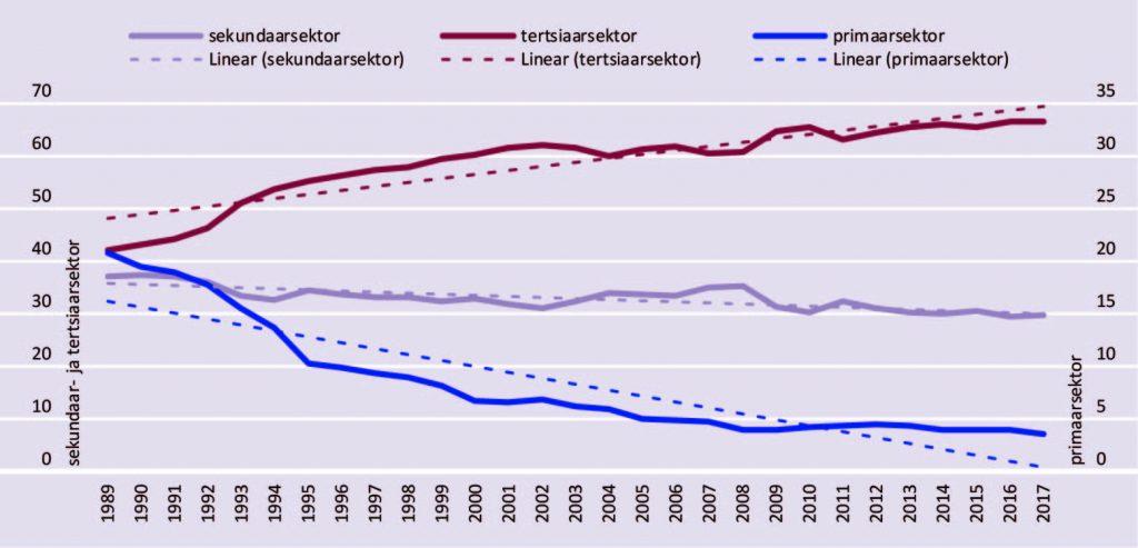 JOONIS 6. Hõivatute osatähtsus Eestis majandussektorite kaupa, 1990–2017