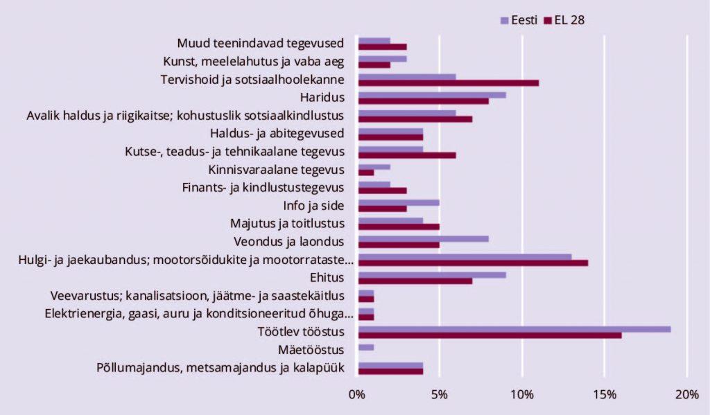 JOONIS 7. Hõivatute jagunemine tegevusala järgi Euroopa Liidus ja Eestis, 2017