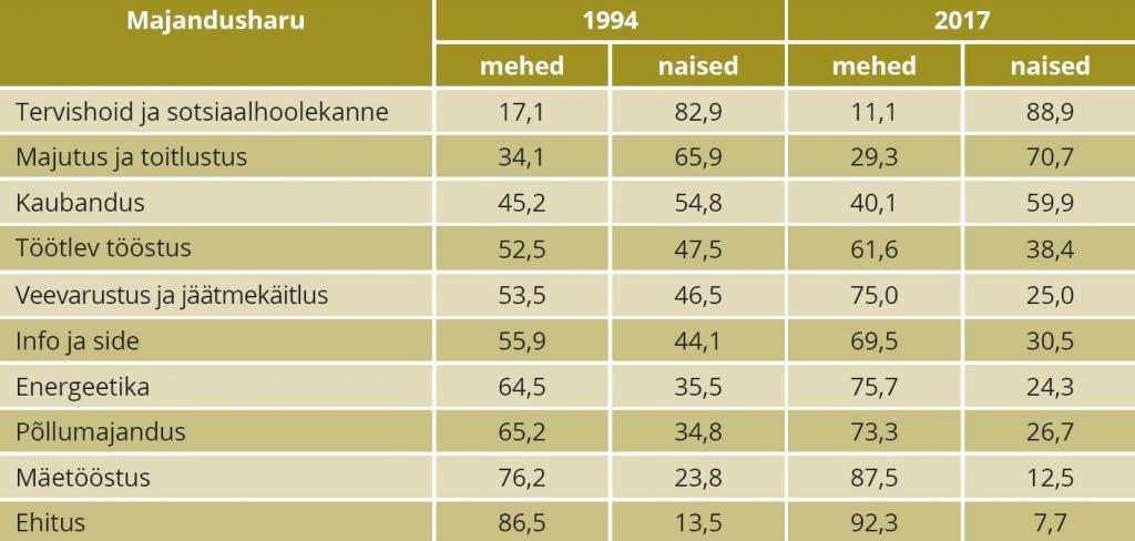 TABEL 1. Sooline segregeeritus on Eestis suurenenud, võrrelduna aastad 1994 ja 2017, valitud majandusharud, osakaal koguhõivest, %. Allikas: Statistikaamet