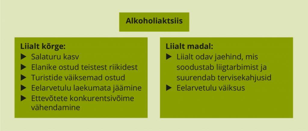JOONIS 1. Alkoholiaktsiisi mõju olenevalt aktsiisi suurusest. Allikas: autori koostatud