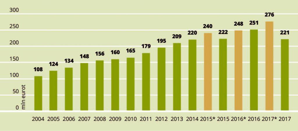 JOONIS 2. Aktsiisimaksu laekumine, miljonit eurot * eelarvesse planeeritud. Allikas: Konjunktuuriinstituut