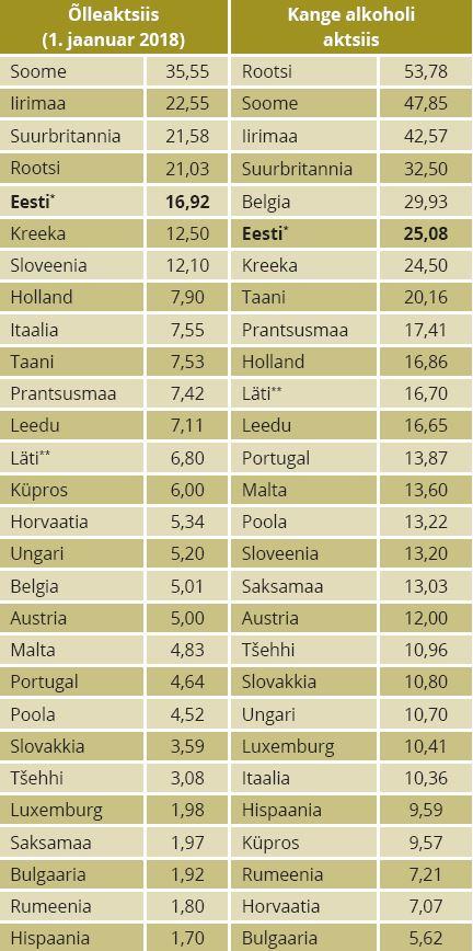 TABEL 2. Alkoholi aktsiis ühe liitri absoluutalkoholi kohta, eurot * alates 1. veebruarist 2018; ** alates 1. märtsist 2018. Allikas: Konjunktuuriinstituut