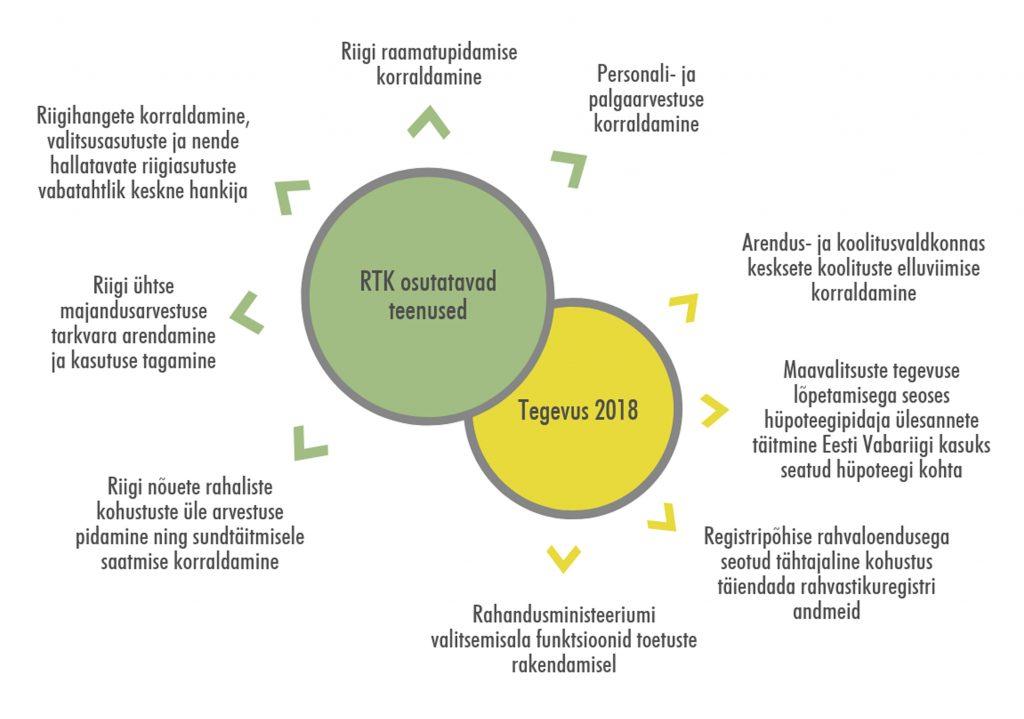 JOONIS 1. RTK pakutavad praegused ja tulevased teenused