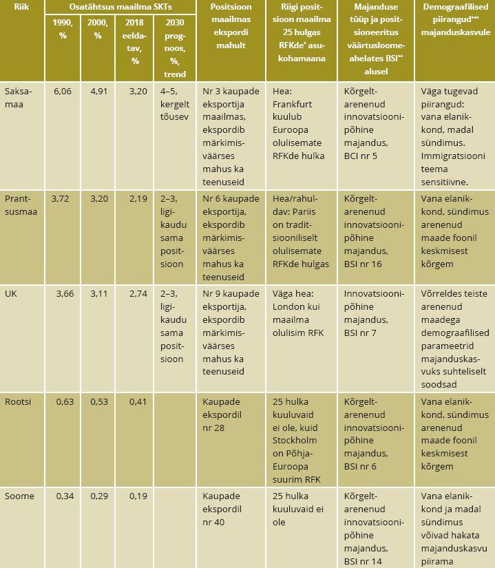 TABEL 1. Riikide osatähtuste dünaamika maailmamajanduses (ostuvõimega korrigeeritud SKT alusel) ja seda mõjutavad tegurid. Märkus: *RFK – rahvusvahelised finantskeskused; **BSI – ärikeerukuse kompleksindeks; *** – vanurite osatähtsus elanikkonnas ja madal sündimus. Allikas: autori koostatud, kasutades OECD, IMFi, PricewaterhouseCoopers'i ja Knoema koostatud prognoose