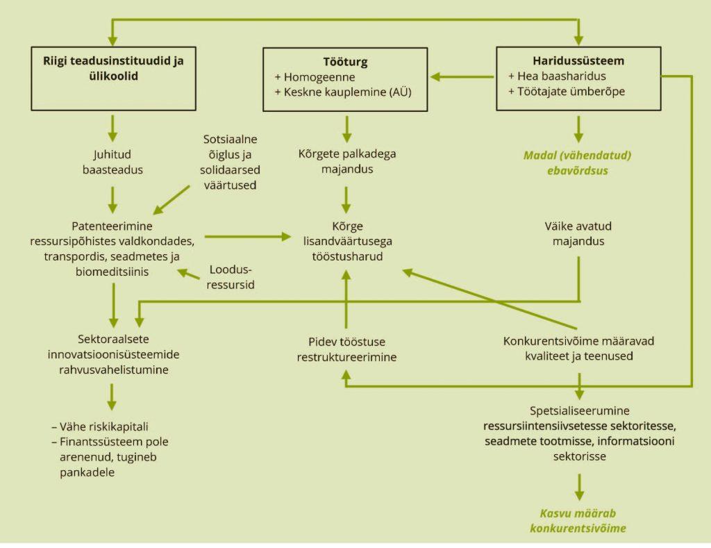 JOONIS 2. Koordineeritud sotsiaaldemokraatlik mudel. Allikas: autorite kohandatud Boyeri (1999,131) alusel