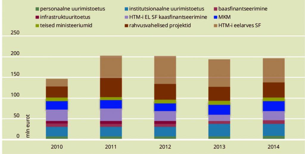 JOONIS 3. Eesti teaduse rahastamine 2010–2014, miljonit eurot. Allikas: HTM