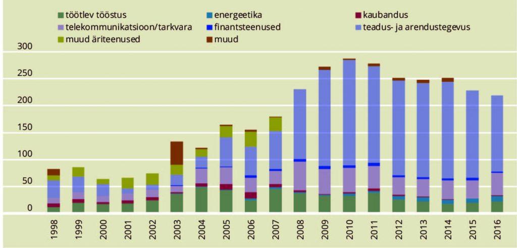 JOONIS 4. Doktorikraadiga teadus- ja arendustöötajate arv Eesti ettevõtlussektoris valdkonniti 1998–2016. Allikas: Statistikaamet 2018