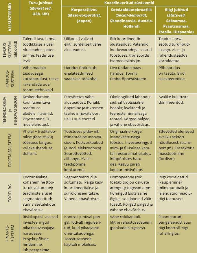 TABEL 1. Innovatsioonisüsteemide – kapitalismi arengumudelite võrdlus. Allikas: autorite koostatud Boyer (1999, 126–134) ja Amable et al. (1997, 194–195) alusel