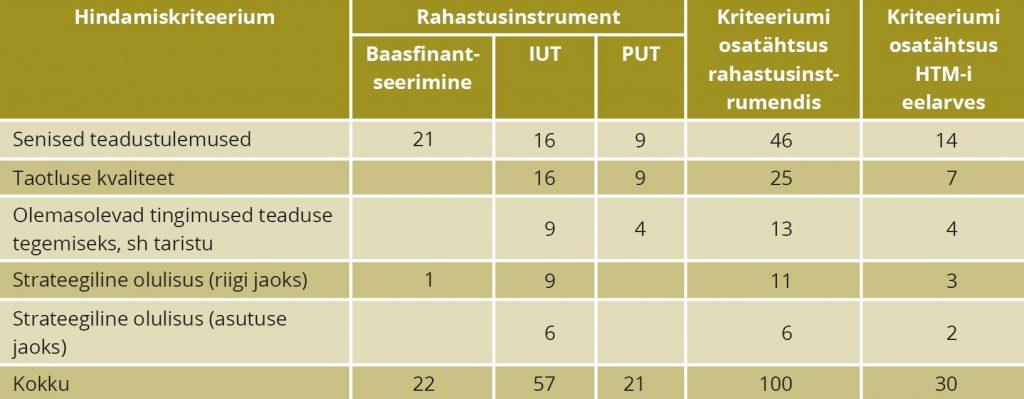 TABEL 3. Hindamiskriteeriumide suhteline osatähtsus rahastusest, %. Märkus: IUT – institutsionaalne uurimistoetus; PUT – personaalne uurimistoetus. Allikas: autorite koostatud meetmete määruste ja 2015. aasta rahastamismahtude alusel