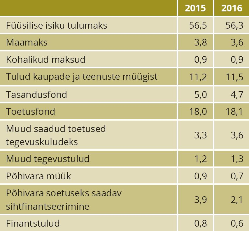 TABEL 6. Kohalike omavalitsuste tulud aastatel 2015–2016, %. Allikas: Statistikaamet