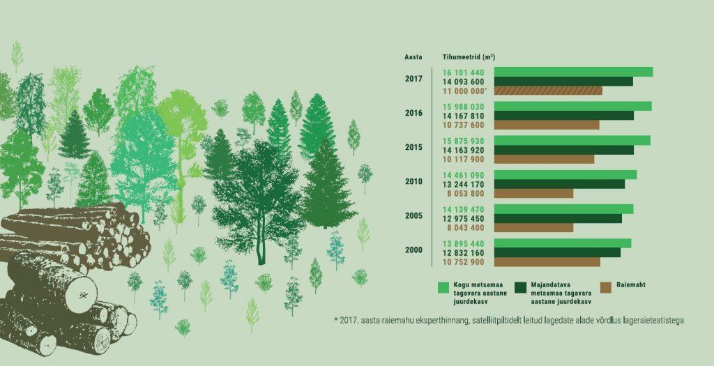 JOONIS 4. Kui palju metsa juurde kasvab ja kui palju seda raiutakse? Kasvava metsa tagavara aastane juurdekasv ja raiemaht Märkus: *2017. aasta raiemahu eksperdihinnang, satelliitpiltidelt leitud lagedate alade võrdlus lageraieteatistega. Allikas: Keskkonnaagentuur