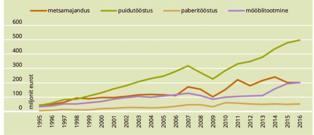 JOONIS 1. Otsese lisandväärtuse muutus metsa- ja puidusektori ettevõtetes. Allikas: Statistikaamet