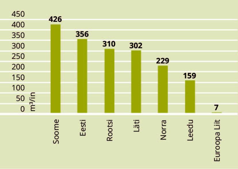"""JOONIS 6. Metsa tagavara elaniku kohta, m3/in. Allikas: Aastaraamat """"Mets 2016"""" (2017)"""